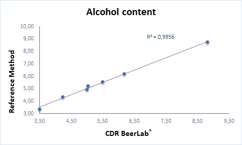 Determination of Alcohol Content in Beer CDRBeerLab correlation with Reference Method