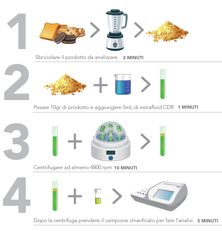Determining the shelf life of snacks and bakery finished products in 4 easy steps