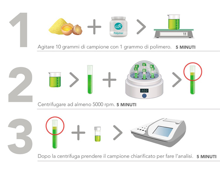 Easy and fast quality controls on eggs and egg products: Stir 10 grams of sample with 1 gr of polymer (5 minutes); Centrifuge for at least 5000 rpm (5 minutes); After the centrifugation take a clear sample to do the analysis (5 minutes)