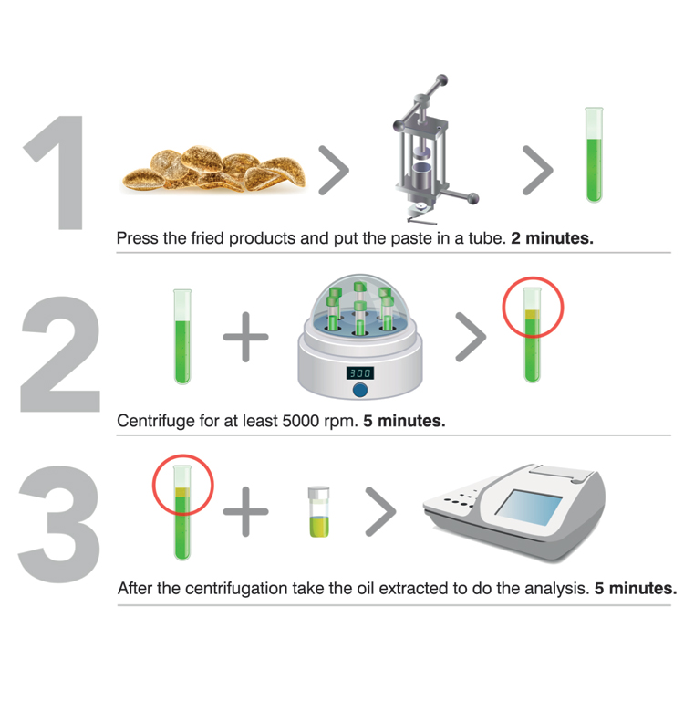 Determining the shelf life of a fried product in 3 steps, simply , rapidly and reliably with CDR FoodLab