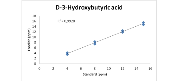 Comparative tests on samples of mixed eggs where was add a D-3-hydroxybutyric acid standard, checked with CDR FoodLab method