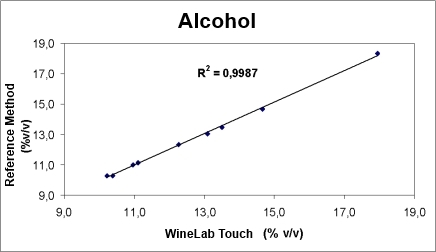 Determination of Alcohol content in Wine with CDR WineLab in Accordance to the Reference Method