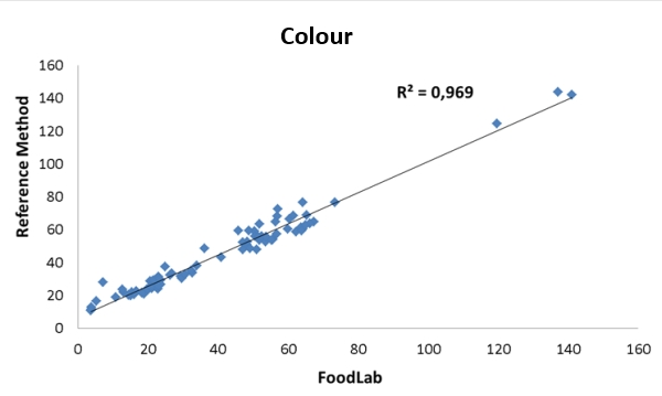 Calibration curve of the determination of the colour of eggs and eggproducts with the CDR FoodLab method