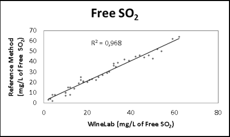 determination of Free Sulfur dioxide analysis in wine with CDR WineLab: correlation curve with reference method results