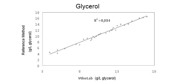 Correlation between Results of Glycerol Analysis with CDR CiderLab Method and reference method