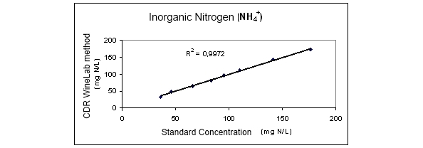 Inorganic Nitrogen Concentration correlation with CDR WineLab Method