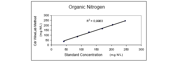 Organic Nitrogen Concentration with CDR WineLab Method