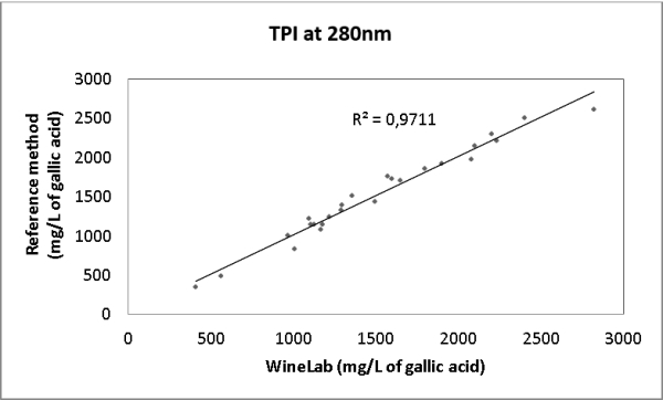 Correlation to the reference method of Total Polyphenols Index analysis with CDR WineLab in wine and must
