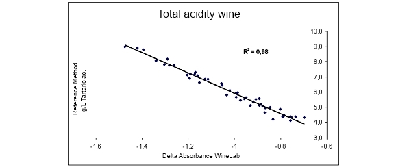 Total Acidity In Cider Reference Method
