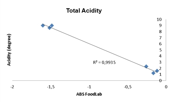 Total Acidity analysis in egg and egg products with CDR FoodLab