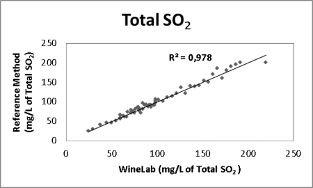 Total sulfur dioxide analysis in wine: correlation curve between CDR WieLab mathod and reference method results