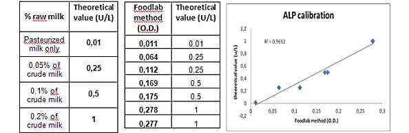 alp test in milk CDR FoodLab vs Theoretical value