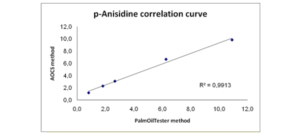 good correlation between CDR FoodLab methond and AOCS Official Method Cd 18-90.