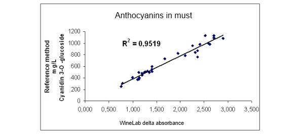 Anthocianins In Must with CDR WineLab Correlation with Cyanidin Glucoside Reference Method