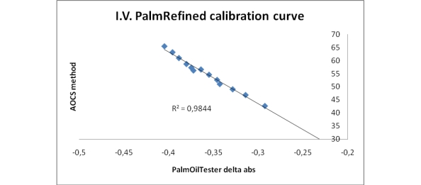 Iodine value test: correlation between the palmoiltester method and the AOCS method