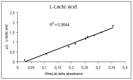 Correlation between the determination of Lactic Acid in Wine with CDR Winelab and Reference Method