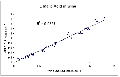 Malic Acid in Cider Correlation with HPLC