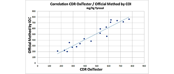 Total Poliphenols test correlation CDR OxiTester Vs IOCofficialMethod