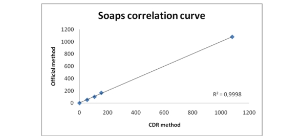CDR FoodLab soaps analysis in oils and fats correlation with reference method