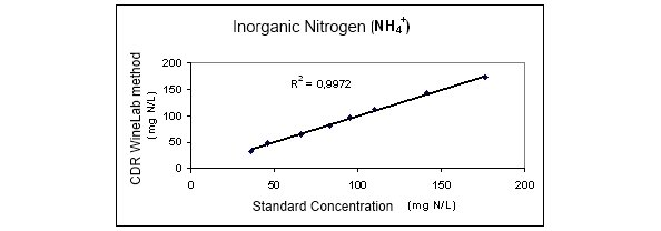 Inorganic Nitrogen Concentration with CDR CiderLab Method