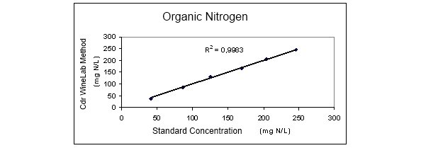 Organic Nitrogen Concentration CDR CiderLab Method