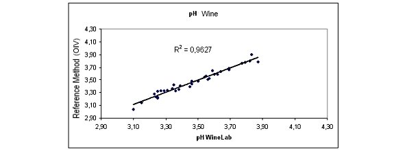 Determination of Ph In Cider Reference Method