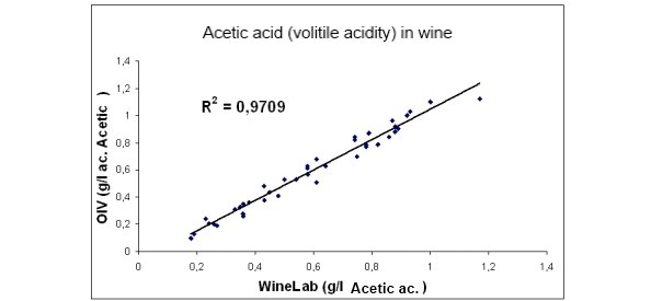 Acetic Acidity Test in Wine correlation between CDR WineLab and OIV method