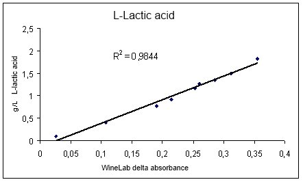 Lactic Acid in Cider Correlation with Reference Method