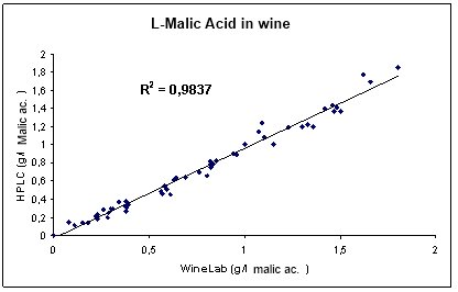 Correlation  between determination of Malic Acid in Wine with CDR WineLab and with HPLC