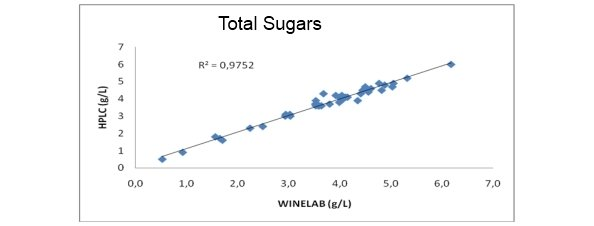 correlation between determination of Total sugar in wine and must  with CDR WineLab and HPLC method