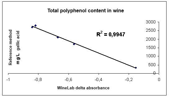 Total Polyphenol with CDR WineLab correlation with reference method