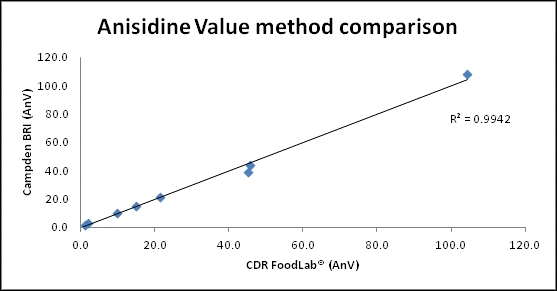 Anisidine Value method comparison: CDR FoodLab instrument and the Campden BRI laboratory method (Campden BRI Method TES-AC-360)