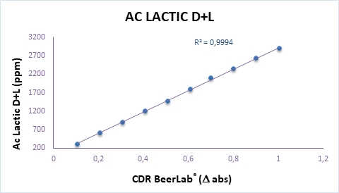 Calibration curve of Lactic Acid  (D+L) analysis in beer and wort perfomed by CDR BeerLab