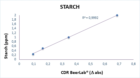 Calibration curve of starch analysis perfomed by CDR BeerLab
