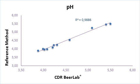 Analysis of pH in wort and Beer CDRBeerLab vs Reference Method Campden BRI