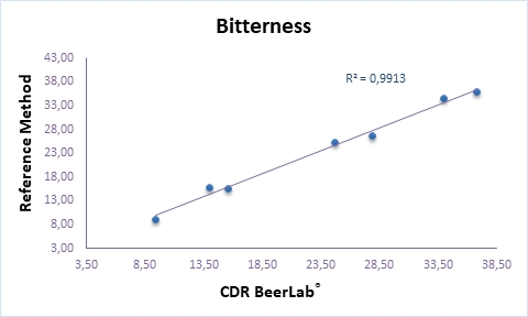 Analysis of bitterness (IBU) in wort and Beer CDRBeerLab vs Reference Method Campden BRI