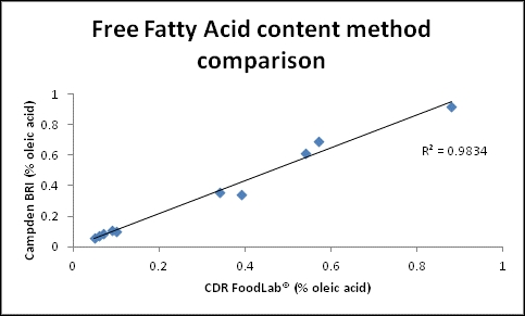 Free Fatty Acids method comparison: CDR FoodLab instrument and the titration method used by Campden BRI (Campden BRI Method TES-AC-211).