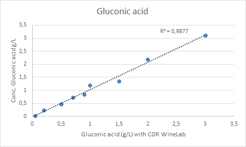 Gluconic acid test in wine and must: correlation between CDR WineLab and reference method