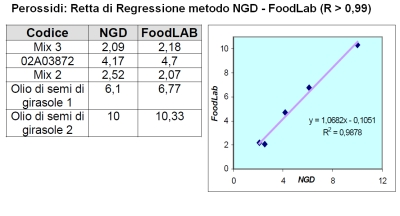 Peroxide analysis and results: correlation