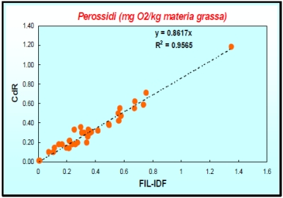 Peroxide analysis: correlation of the results with CDR method and reference method