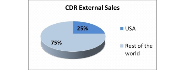 CDR external sales in USA, where instruments for cooking oil analysis is the most request