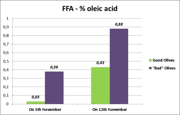 Comparison between the analysis of two different samples of olive oil: free fatty acids