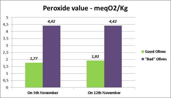 Comparison between the analysis of two different samples of olive oil: peroxide value