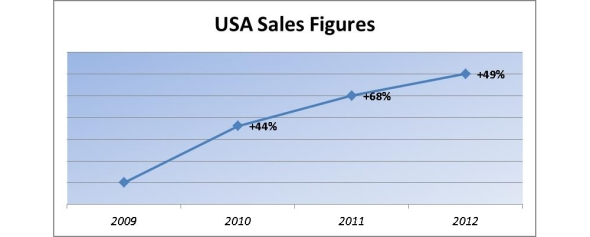 Trend of the USA sales of the FoodLab line instruments, the CDR food analyzers for a quick food quality check