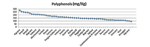 Progression of values of 2015 Tuscan oil polyphenols tested with CDR OxiTester