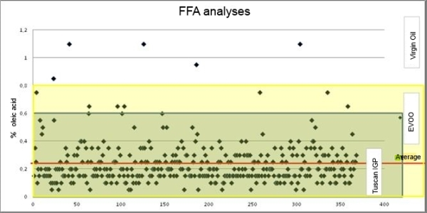 Free fatty acids in the oils analyzed by the OTA oil mill: product categories