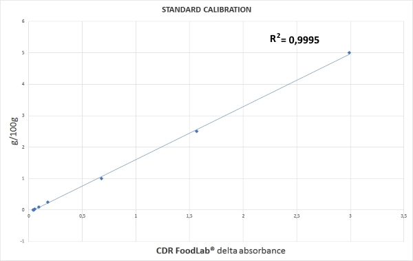 Lactose calibration curve with CDR FoodLab milk ana dairy analysis system