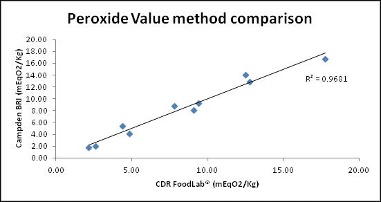 Peroxide Value method comparison: CDR FoodLab instrument and the UKAS accredited titration method used by Campden BRI (Campden BRI Method TES-AC-360)