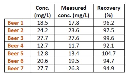 Table of Recovery results for CDR BeerLab Total SO2 method in beer