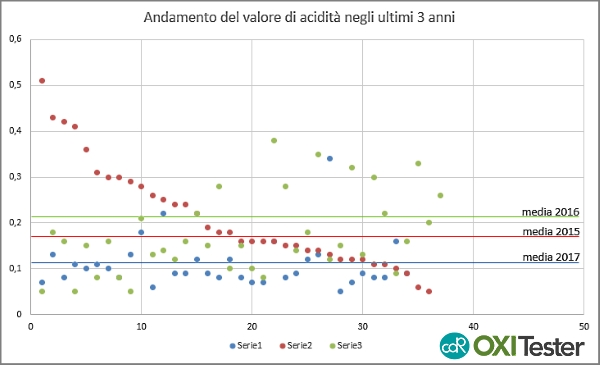 analysis of Tuscan oil using CDR OxiTester years 2017 - 2016 - 2015